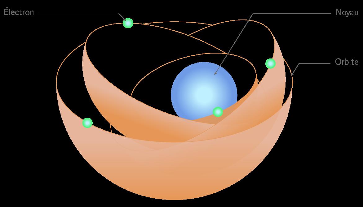 Structure d'un atome