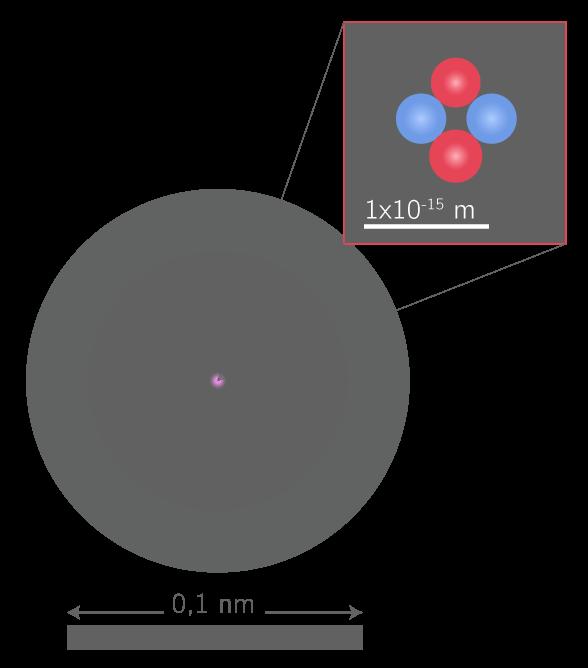 Représentation d'un atome et de son noyau