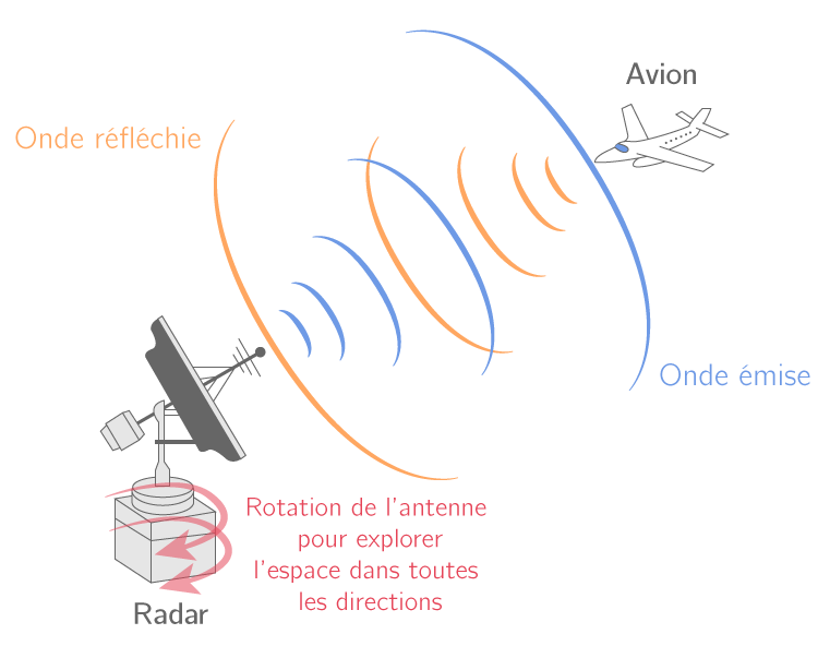 Principe de la détection par radar