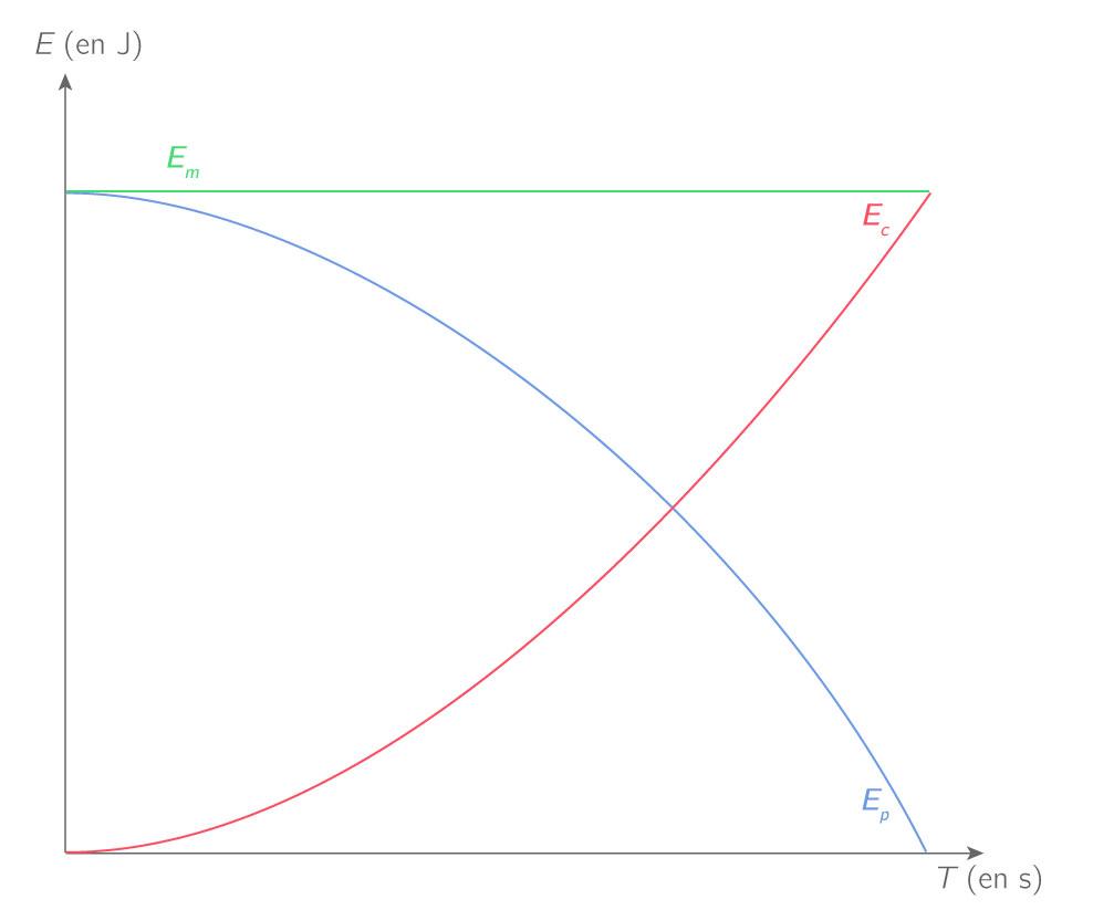 Variations des énergies cinétique et potentielle de pesanteur et mécanique lors de la chute d'une balle