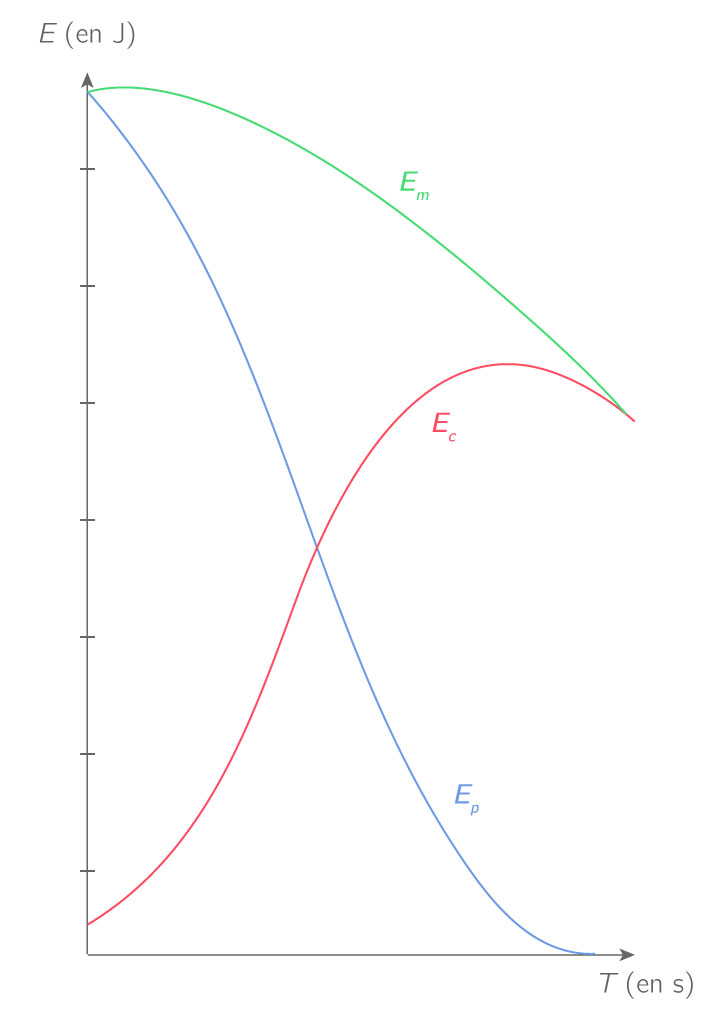 Variations des énergies cinétique, potentielle de pesanteur et mécanique dans le cas d'une chute avec frottements