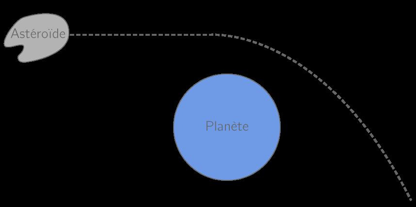 Attraction d'un astéroïde sous l'effet de la force gravitationnelle