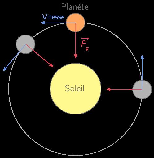 Effet de la force gravitationnelle sur le mouvement d'une planète