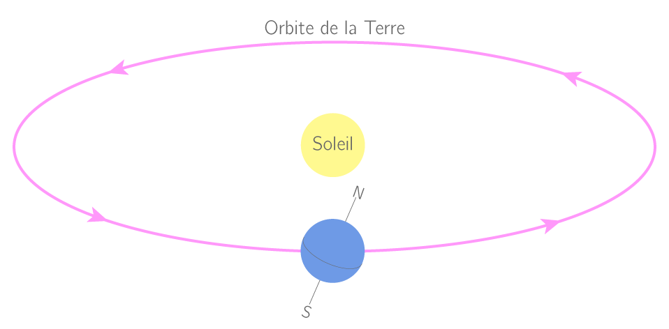 Trajectoire d'une ellipse