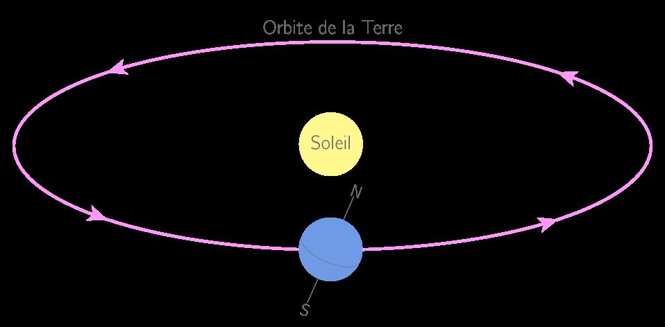 trajectoire de la terre