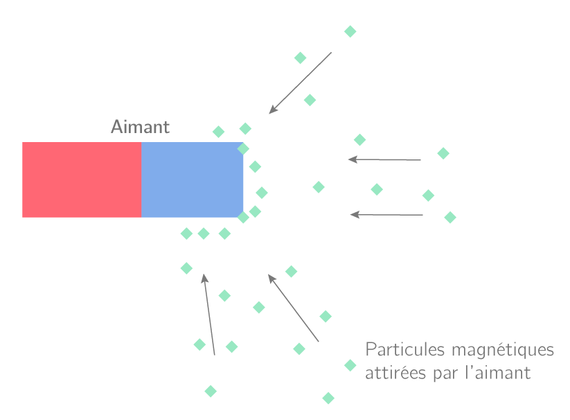 test des propriétés magnétiques