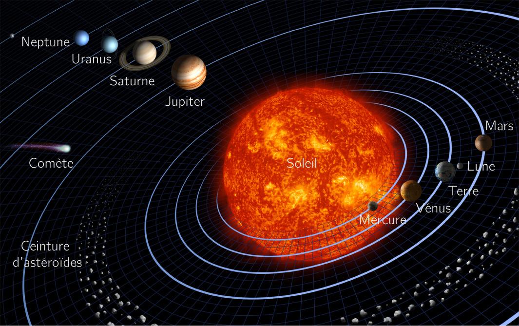 trajectoire des planetes autour du soleil
