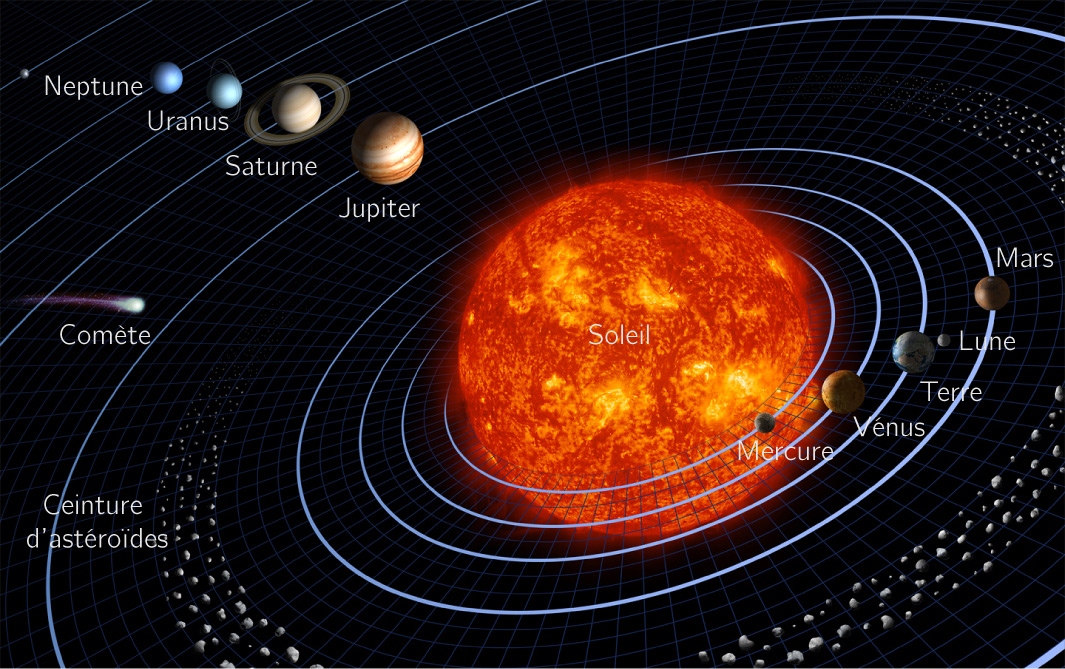 b13e7d7f209ff8 La Terre dans le système solaire - 5e - Cours SVT - Kartable