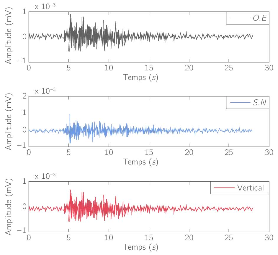 Trois sismogrammes du même séisme enregistrés au même endroit
