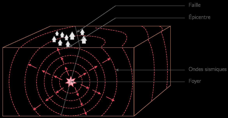 La naissance des ondes sismiques