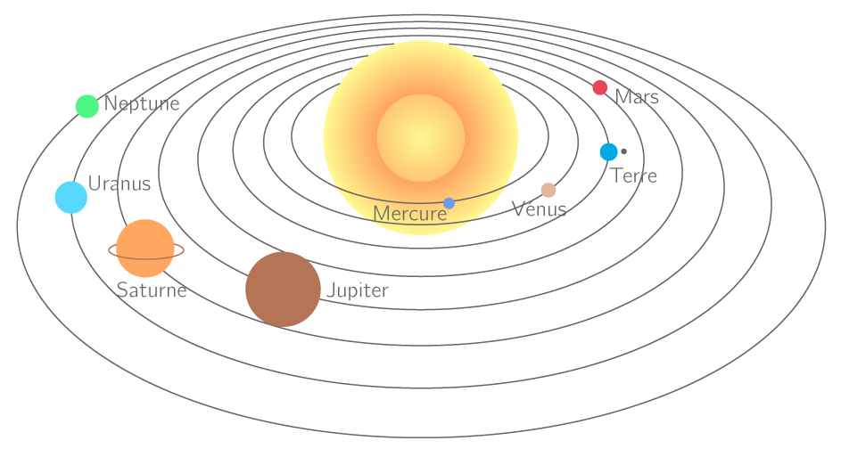 Le système solaire (les distances ne sont pas à l'échelle)