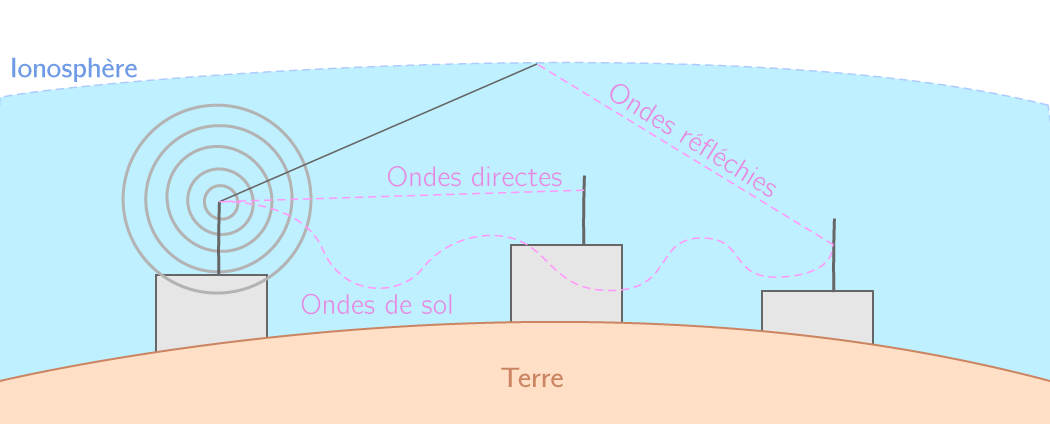 Propagation d'un signal radio