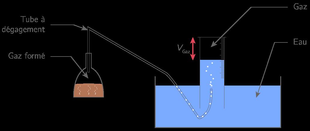 Mesure du volume d'un gaz