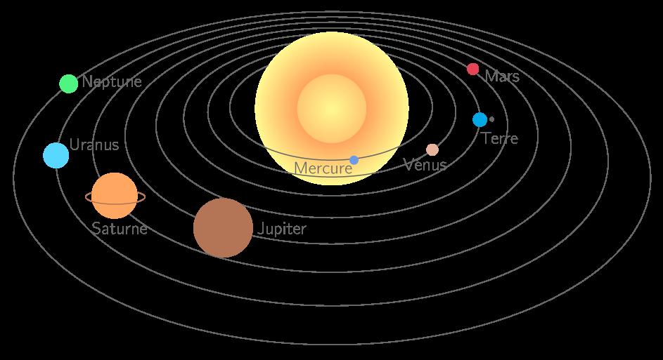 Mouvements et interactions dans le syst me solaire cours for 6eme planete