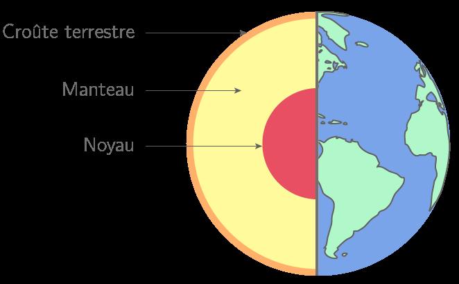 Schéma simplifié de la structure interne de la Terre