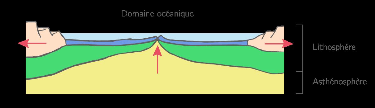 L'accrétion océanique
