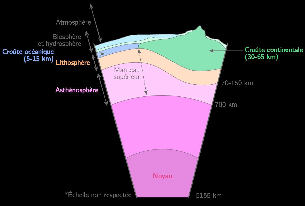 La Terre Dans Le Système Solaire 5e Cours Svt Kartable