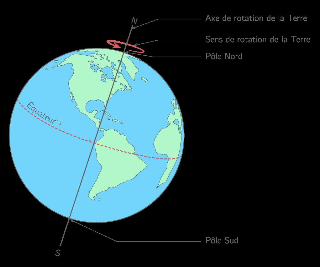 0f0fc96f60a32f La Terre met environ 24 heures (une journée) pour effectuer un tour complet    cela explique l alternance des jours et des nuits.