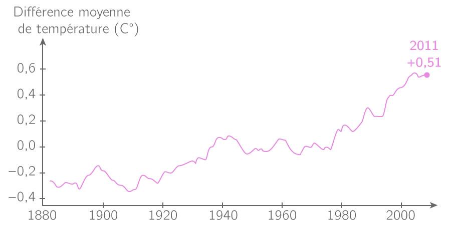 L'évolution de la température de la Terre