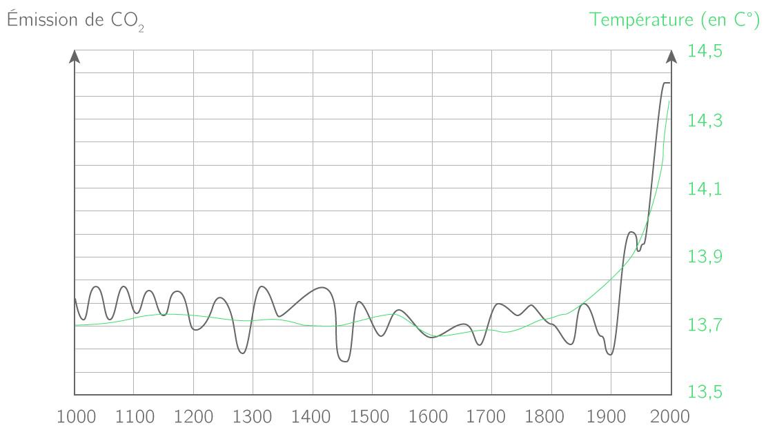 L'évolution de la température de la Terre et de l'émission de \(\displaystyle{\ce{CO2}}\) dans l'air