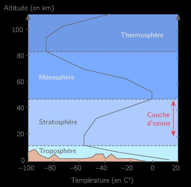 Les différentes couches de l'atmosphère