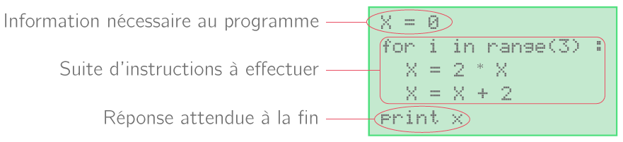 Décomposition en trois étapes d'un algorithme de programmation