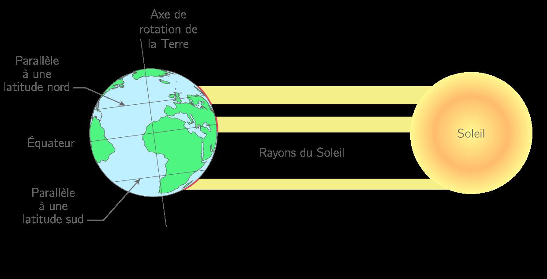 La température sur Terre