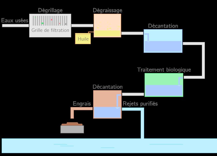Principe de fonctionnement d'une station d'épuration