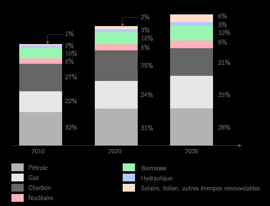 Évolution de l'approvisionnement énergétique mondial dans le futur