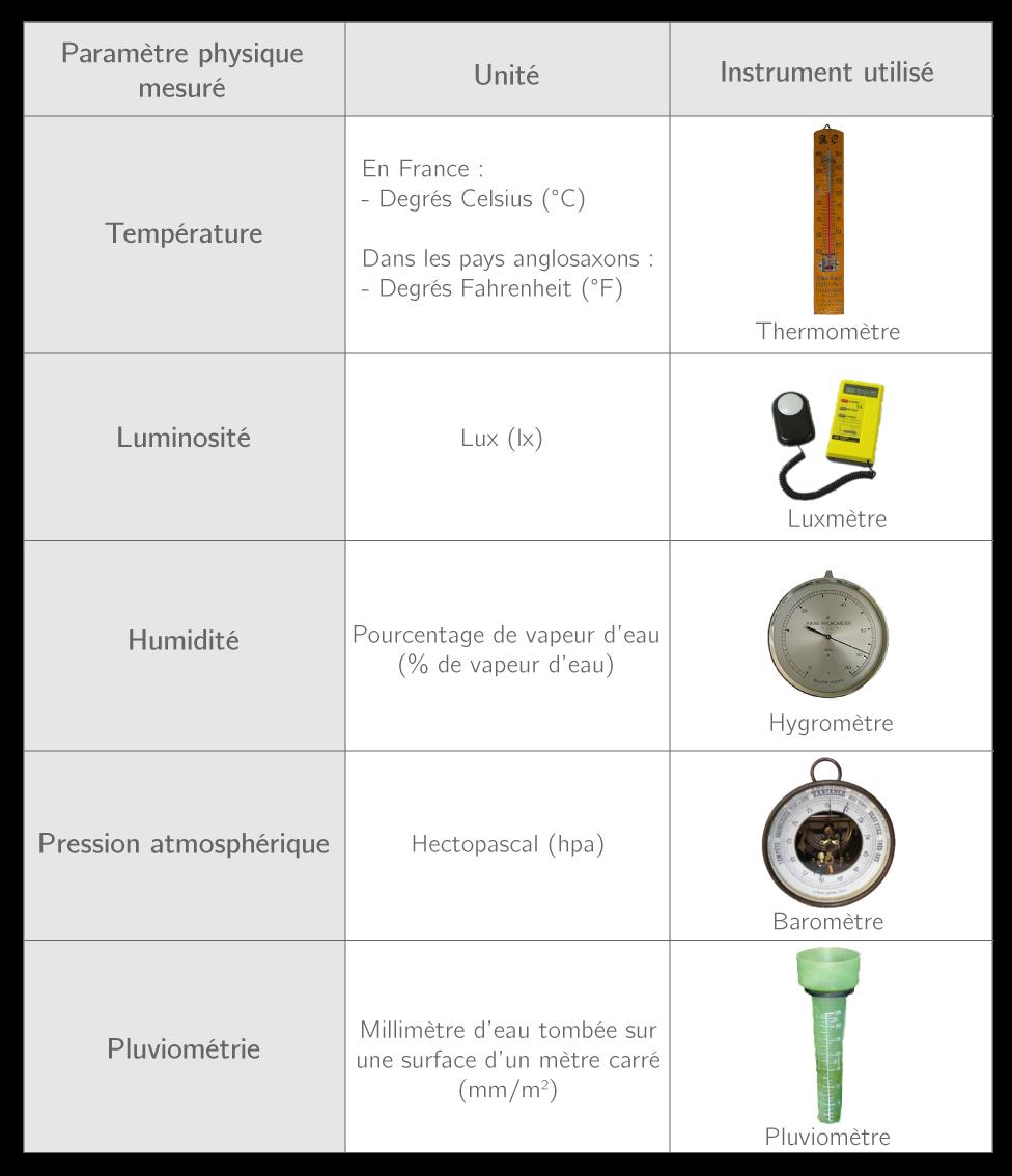 Tableau représentant les différents instruments et paramètres physiques mesurés en météorologie