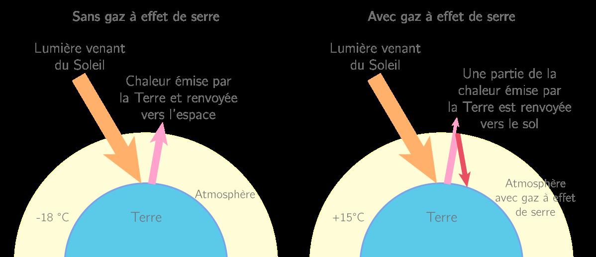 Influence de l'effet de serre naturel sur la température moyenne de la Terre
