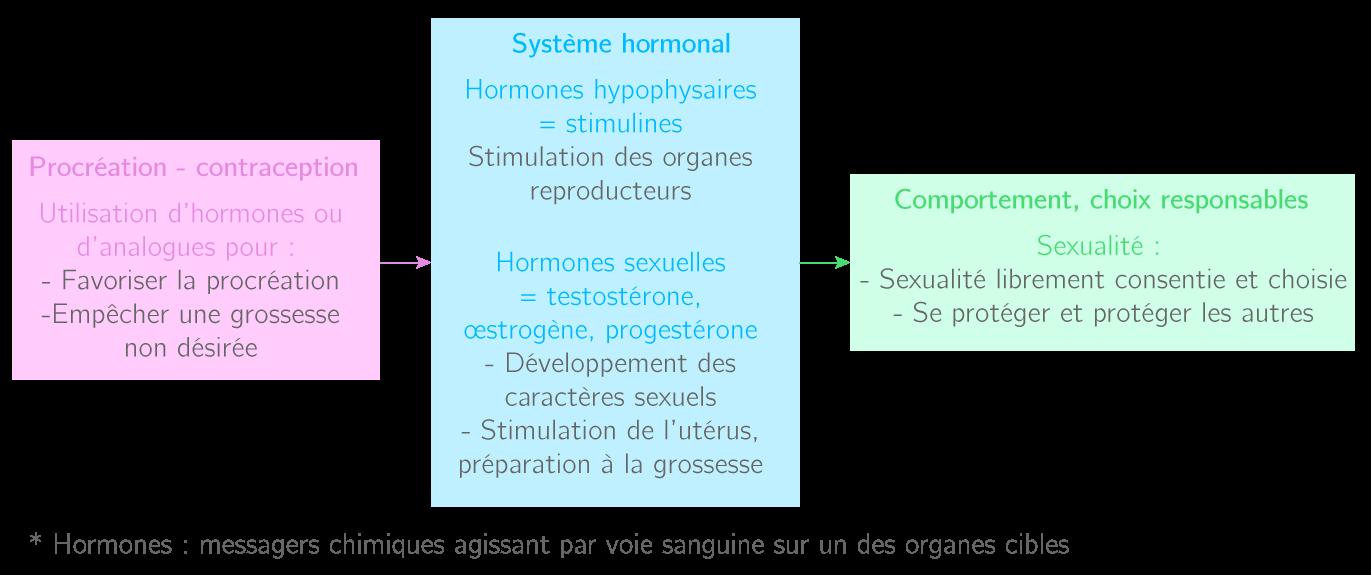 Hormones, reproduction et sexualité