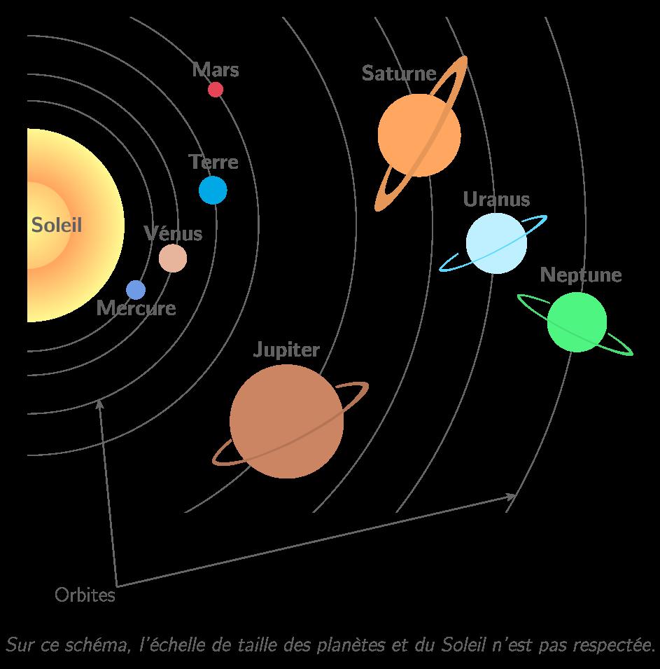 Schéma du système solaire