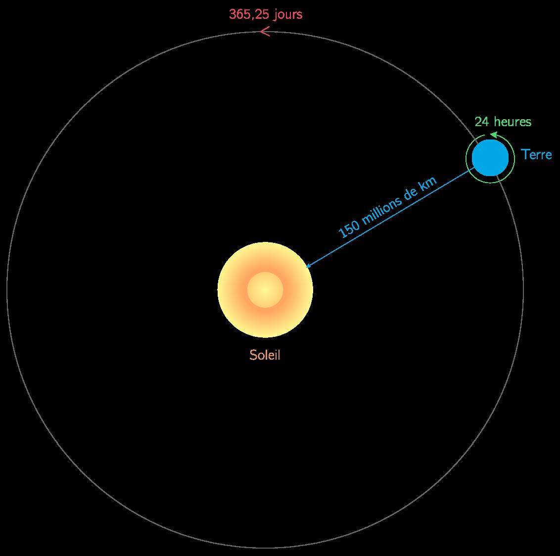 La rotation de la Terre autour du Soleil