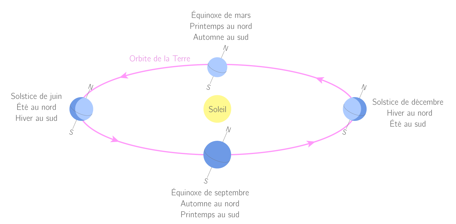 La position de la Terre sur son orbite et l'origine des saisons