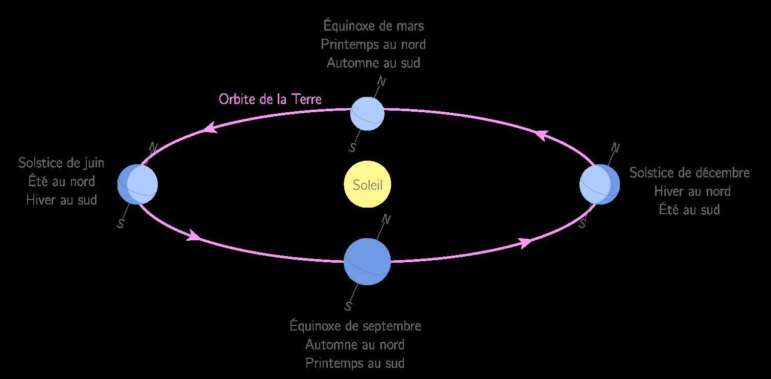 Axe de rotation de la Terre et révolution autour du Soleil