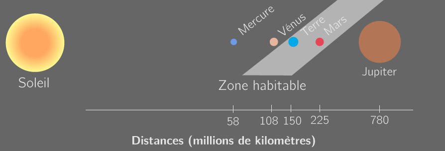 Zone habitable autour du Soleil
