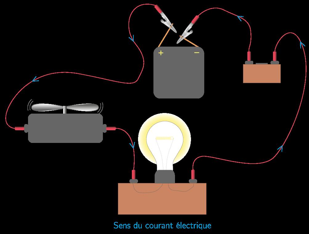 Représentation du sens conventionnel du courant électrique