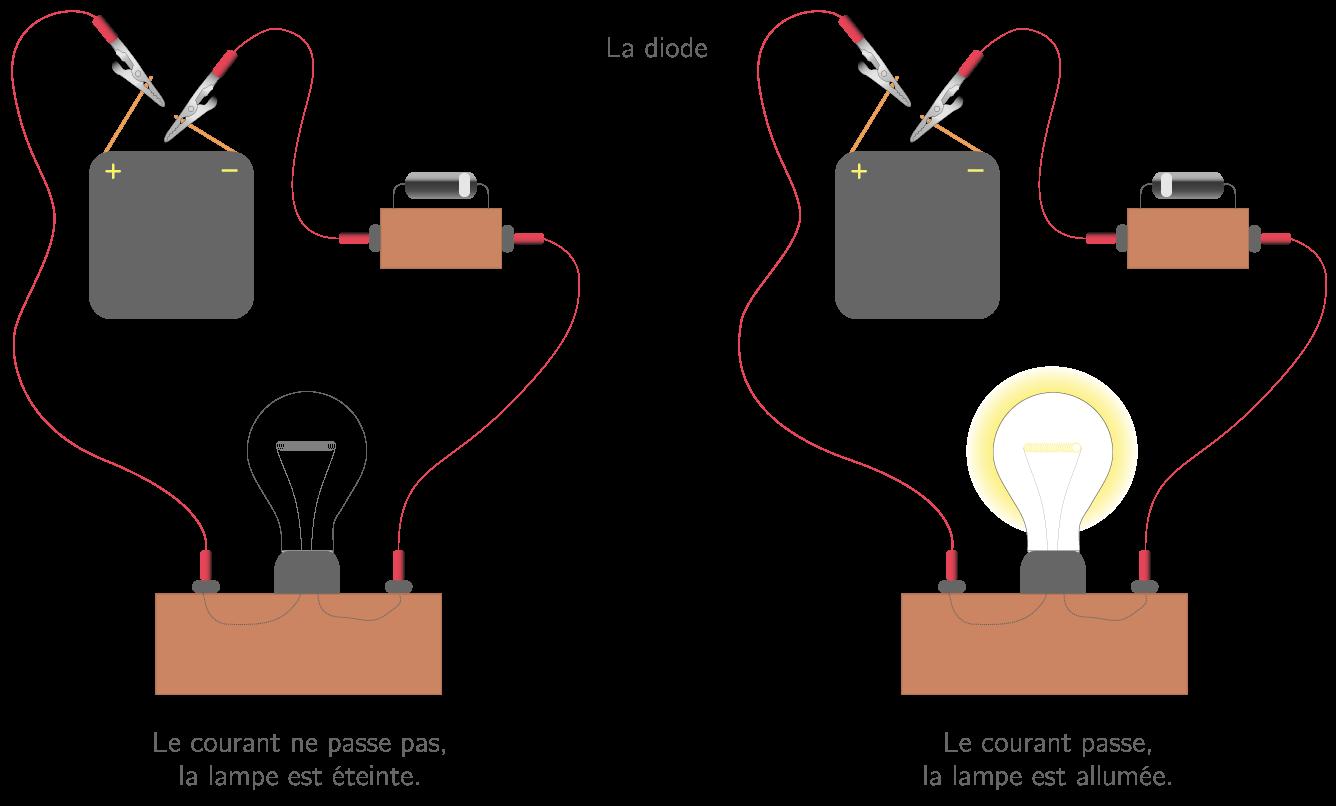 kartable 5 me physique chimie cours le courant lectrique. Black Bedroom Furniture Sets. Home Design Ideas