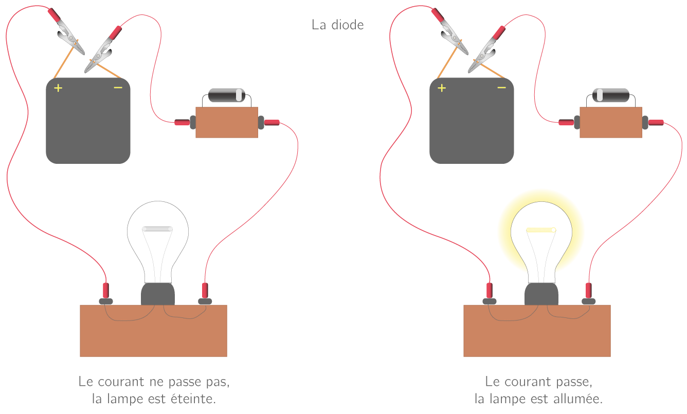 Sens bloquant et passant d'une diode