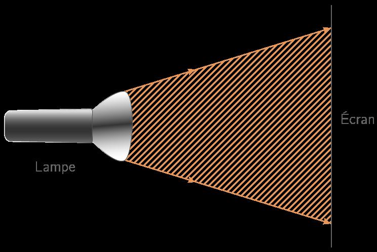 Représentation d'un faisceau lumineux