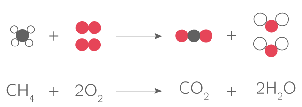 Réaction de combustion du méthane