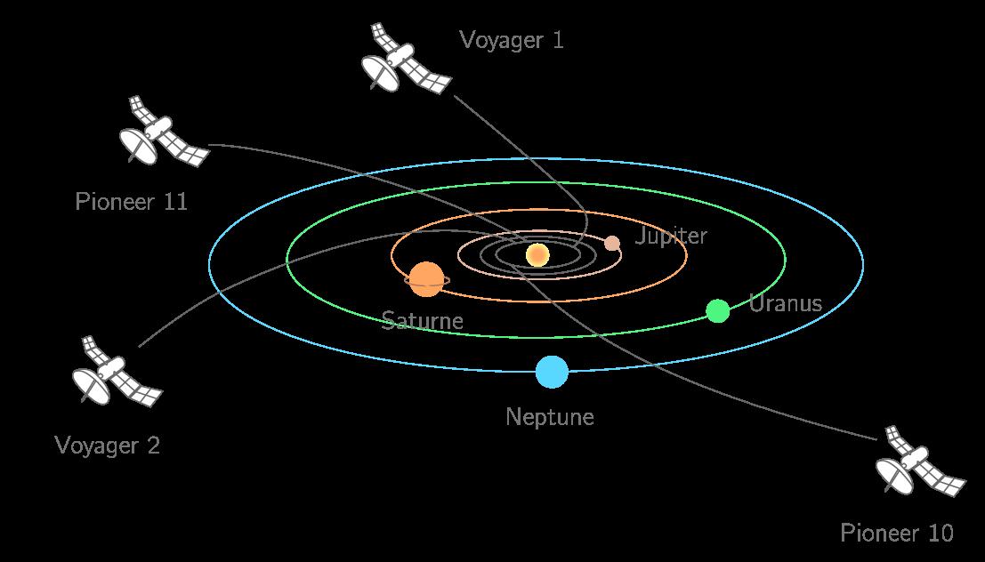 Mouvement des sondes Voyager et Pioneer hors du système solaire