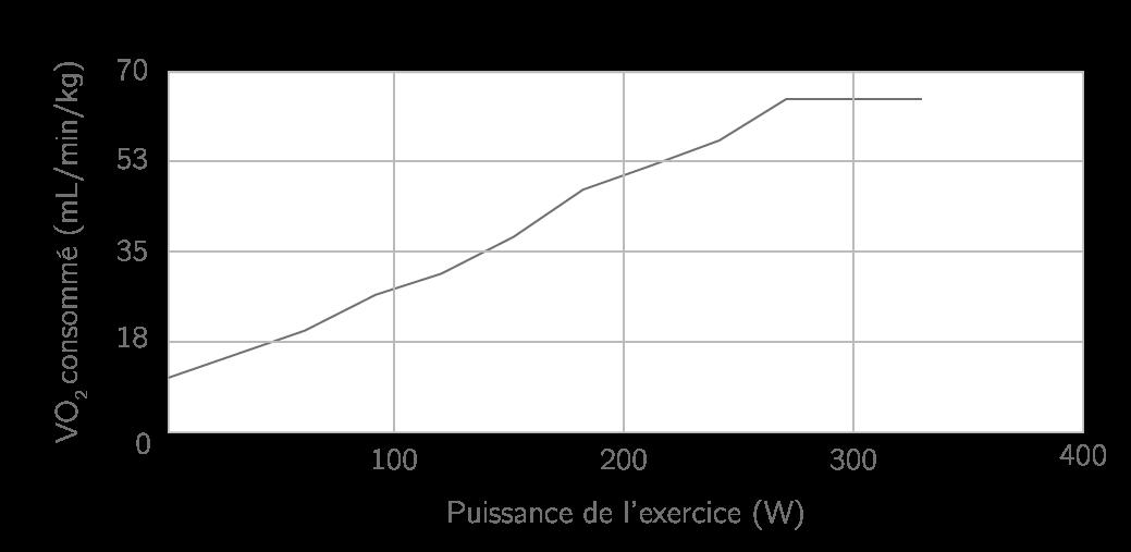 Consommation de dioxygène en fonction de l'intensité de l'effort