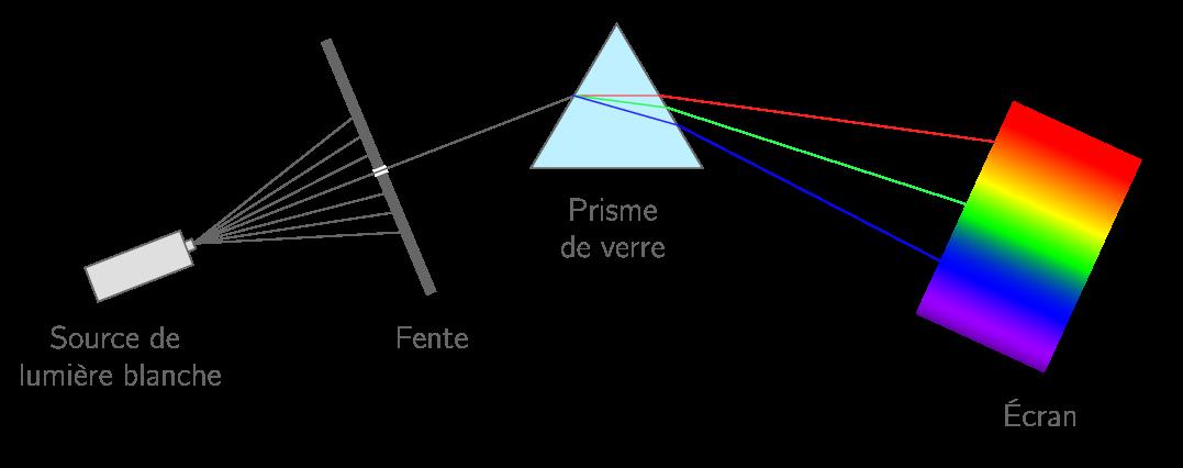 Montage permettant l'obtention d'un spectre d'émission