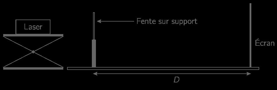 Dispositif expérimental pour observer la diffraction