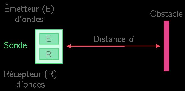 Principe de la mesure de distance par écho