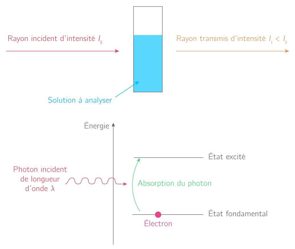 L Analyse Spectrale Uv Visible Ir Et Rmn Ts Cours Physique