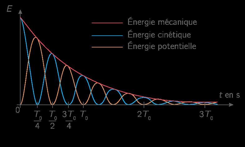 Dissipation de l'énergie mécanique par frottements