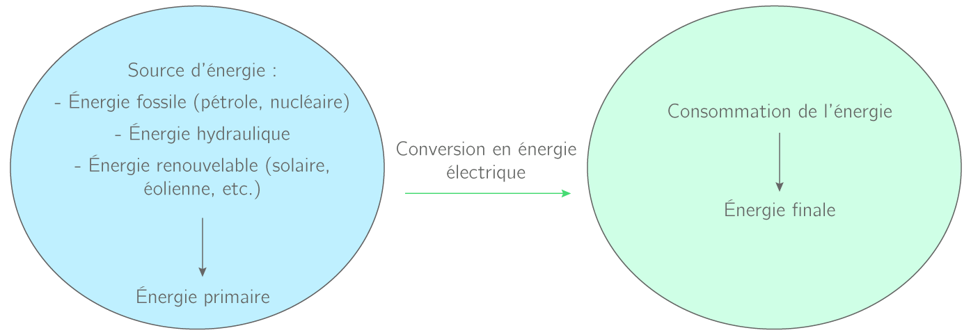 Chaîne énergétique
